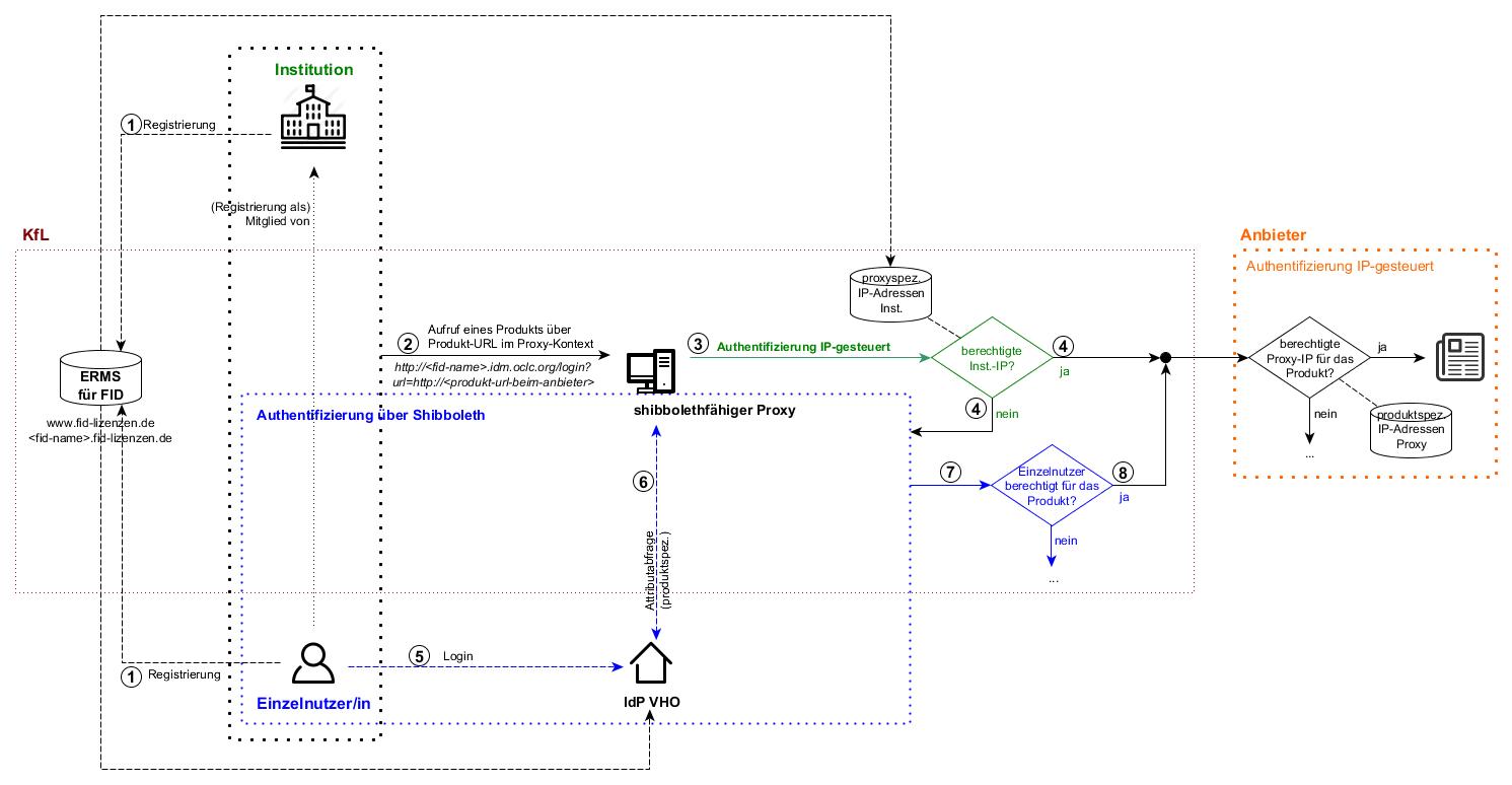 Grafik AAI - mit IPs